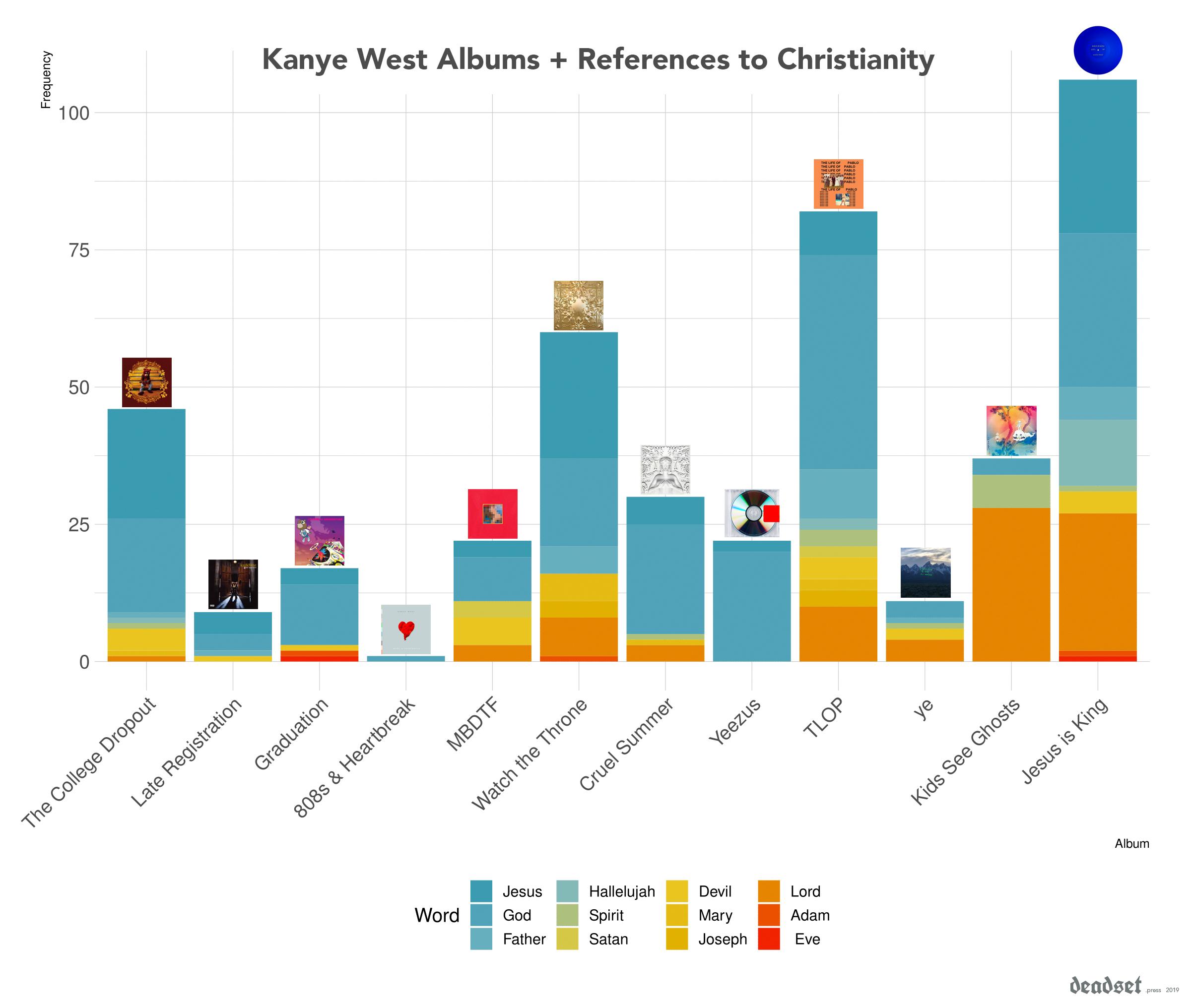 kanye-all-album-v2